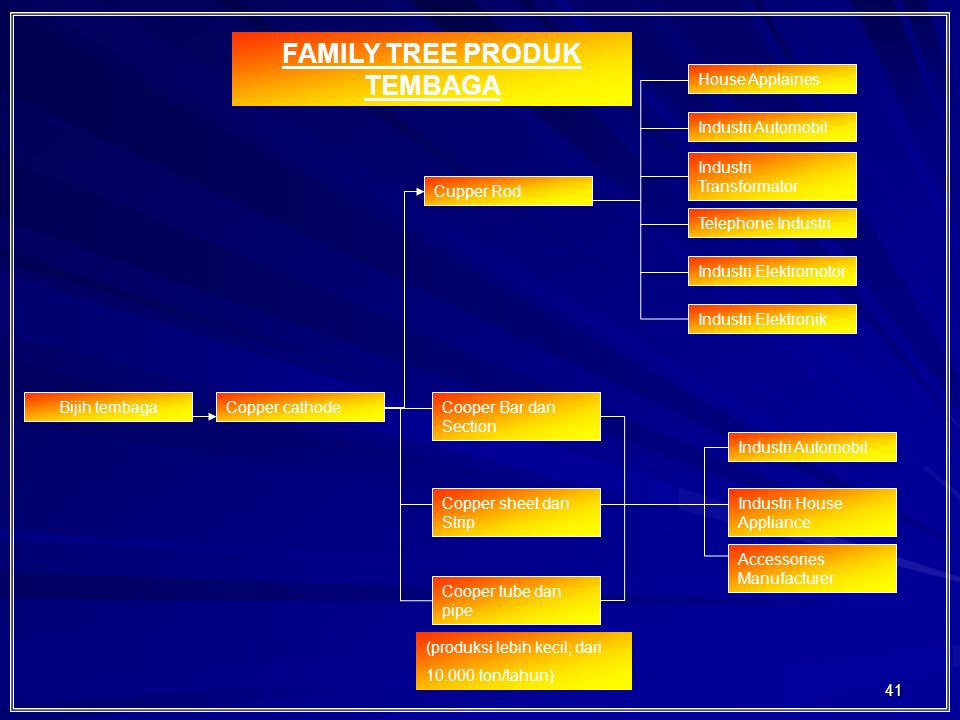 FAMILY TREE PRODUK TEMBAGA