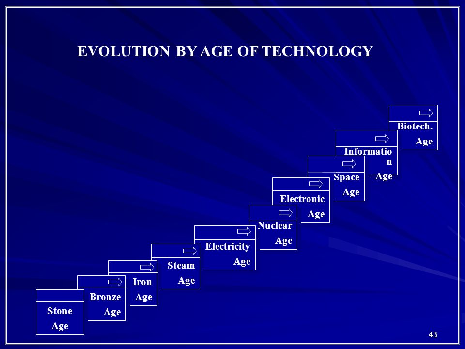 EVOLUTION BY AGE OF TECHNOLOGY