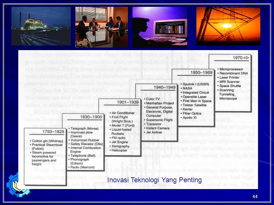 Inovasi Teknologi Yang Penting