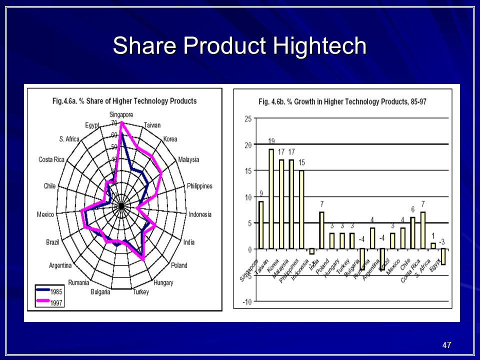 Share Product Hightech