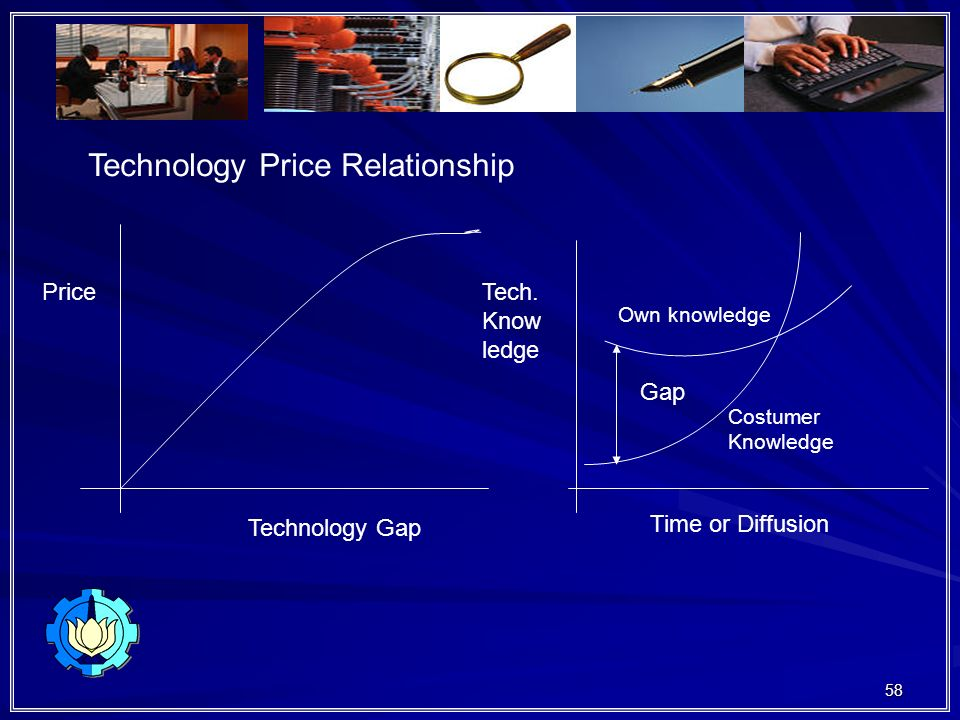 Technology Price Relationship