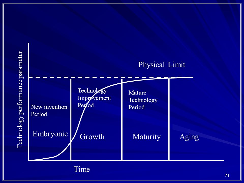 Physical Limit Embryonic Growth Maturity Aging Time