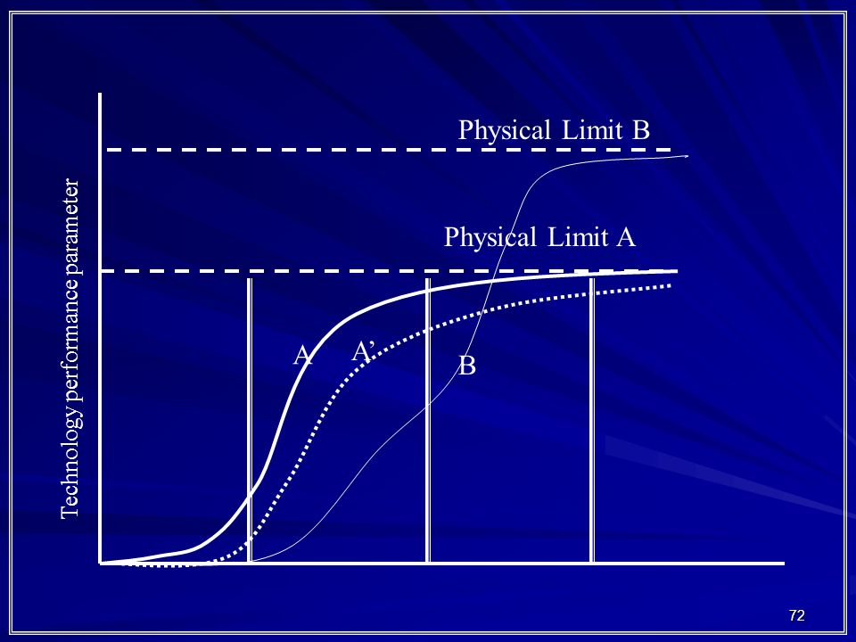 Physical Limit B Physical Limit A A' A B