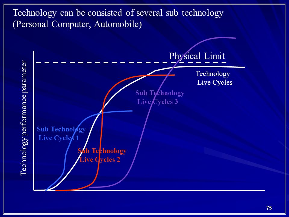 Technology can be consisted of several sub technology
