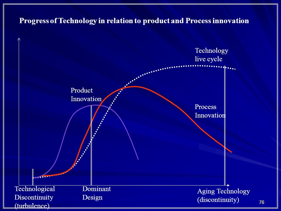 Progress of Technology in relation to product and Process innovation