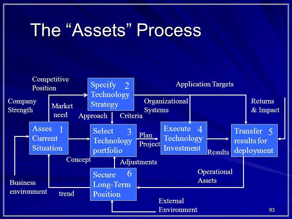 The Assets Process 2 1 4 3 5 6 Specify Technology Strategy