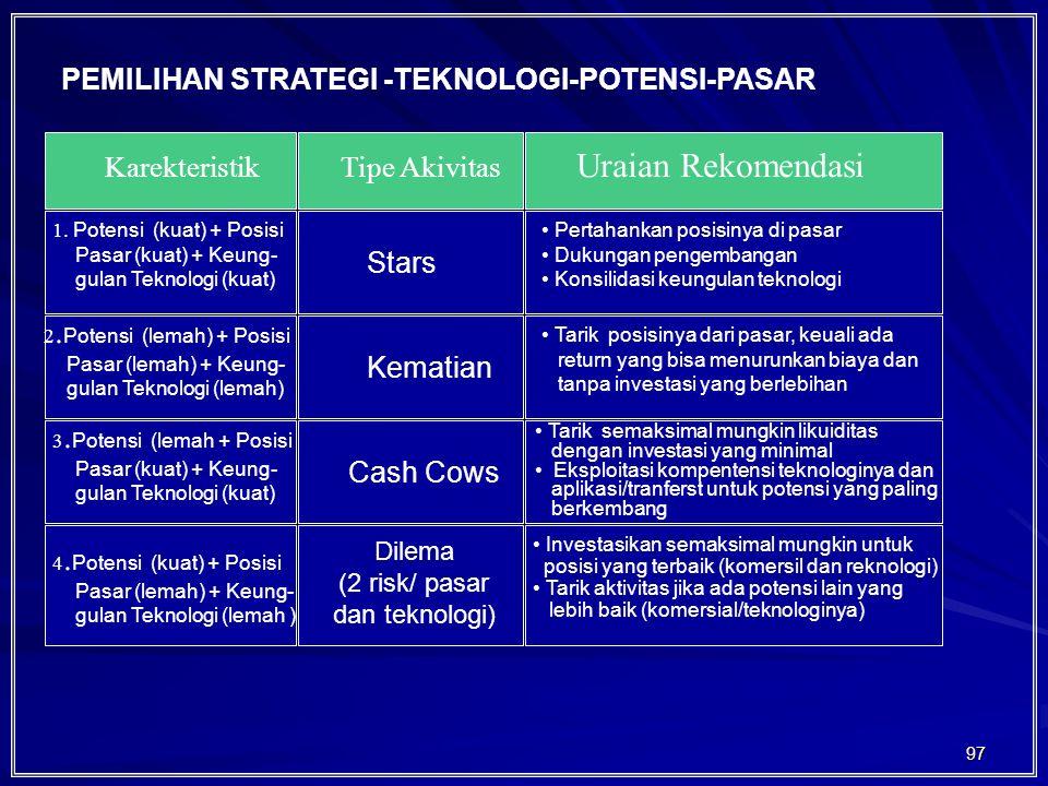 Uraian Rekomendasi PEMILIHAN STRATEGI -TEKNOLOGI-POTENSI-PASAR