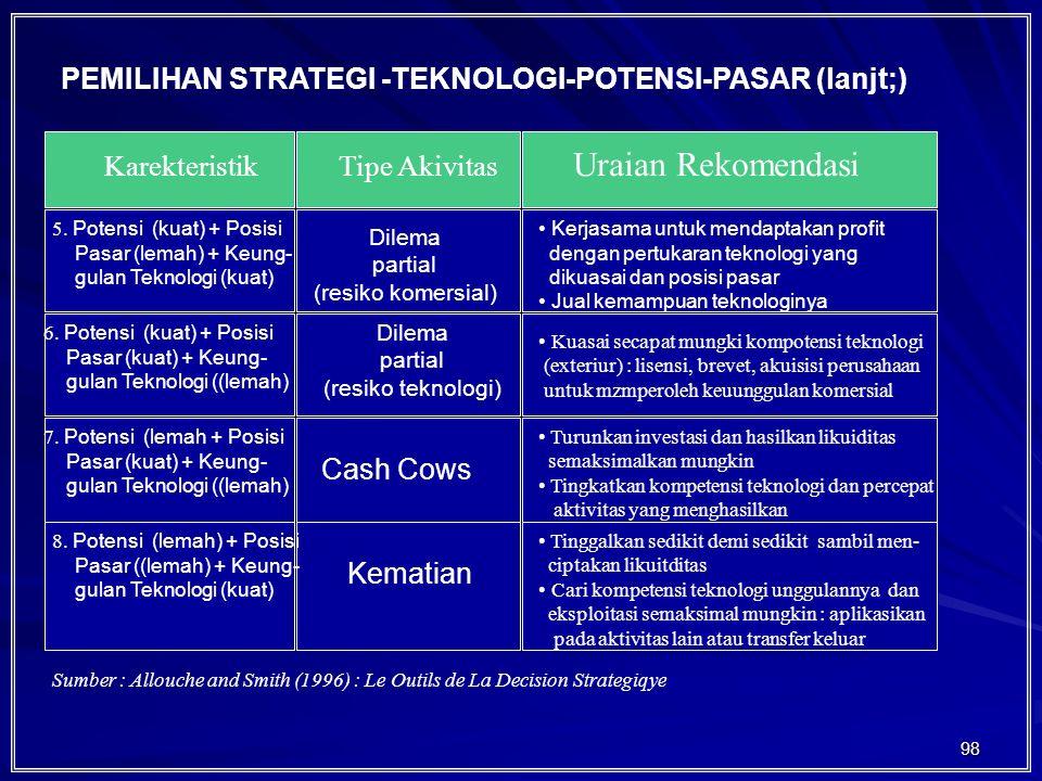 PEMILIHAN STRATEGI -TEKNOLOGI-POTENSI-PASAR (lanjt;)