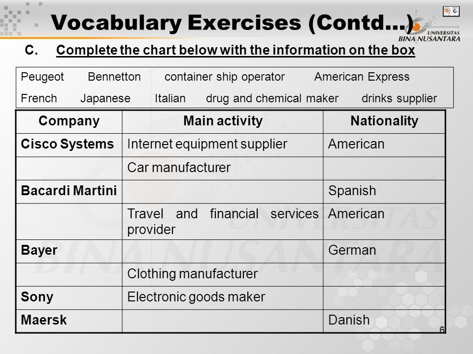 Vocabulary Exercises (Contd…)