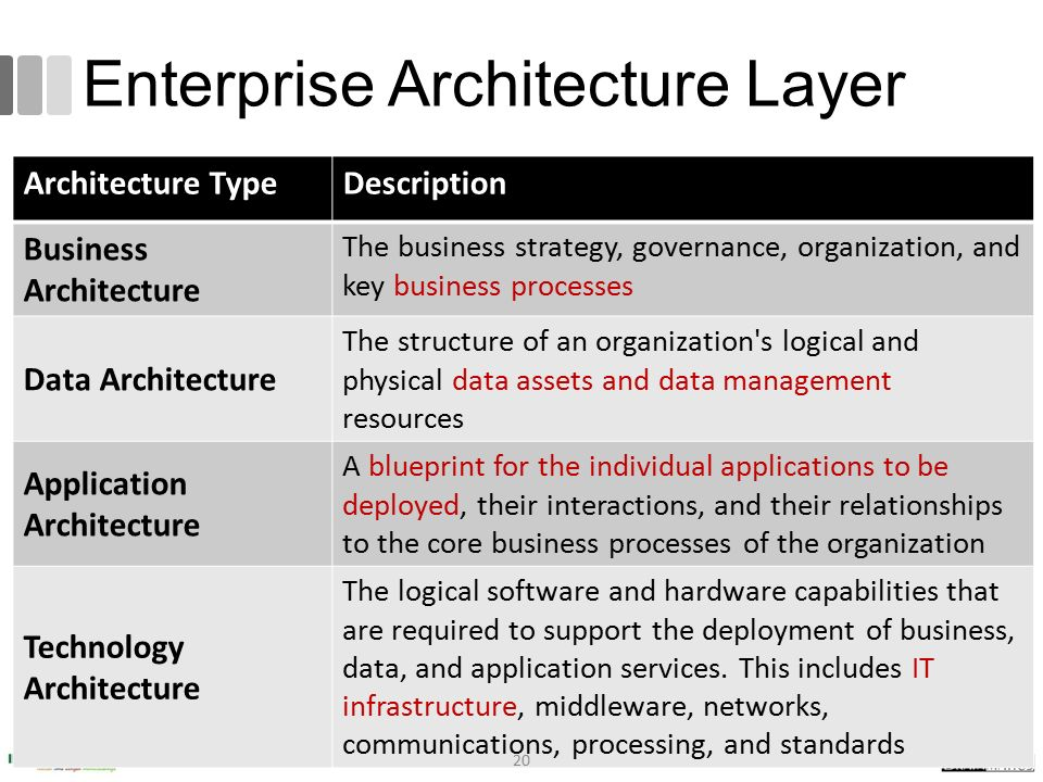 Enterprise Architecture Layer