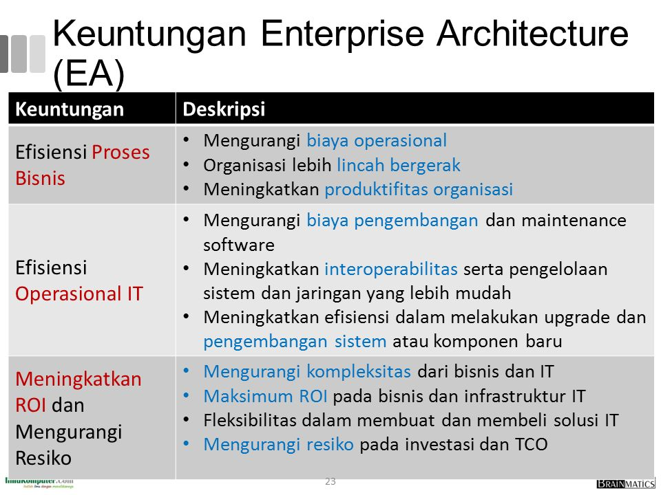 Keuntungan Enterprise Architecture (EA)