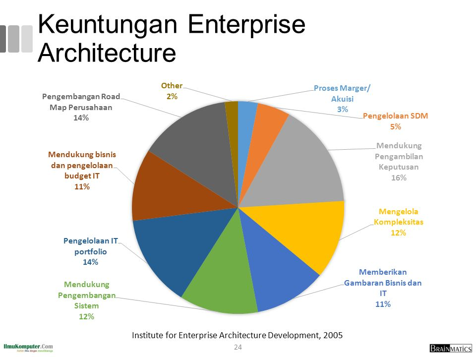 Keuntungan Enterprise Architecture