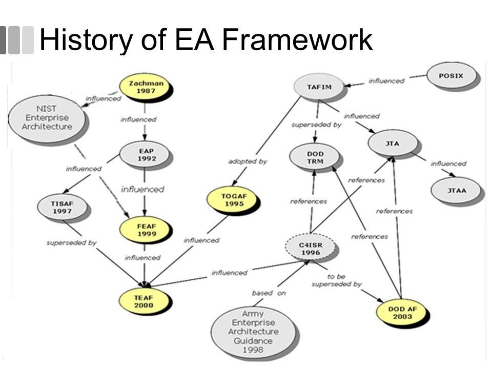 History of EA Framework