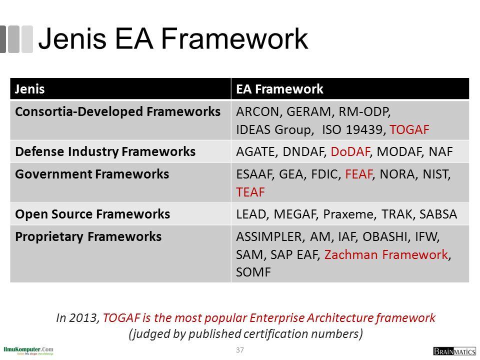 Jenis EA Framework Jenis EA Framework Consortia-Developed Frameworks