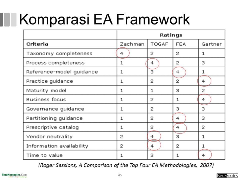Komparasi EA Framework