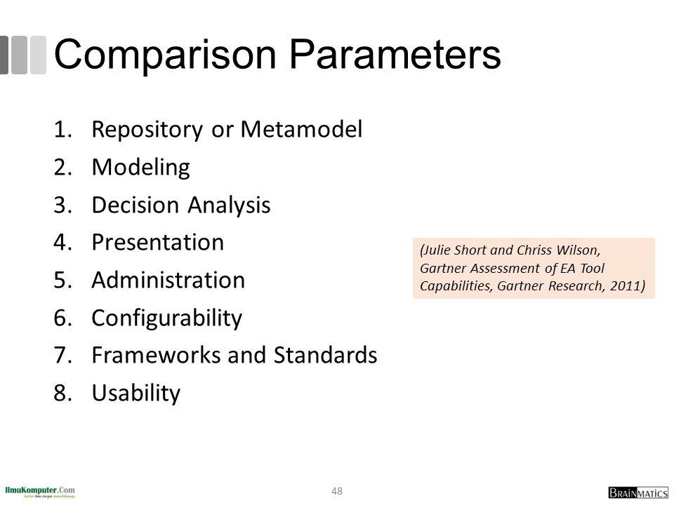 Comparison Parameters