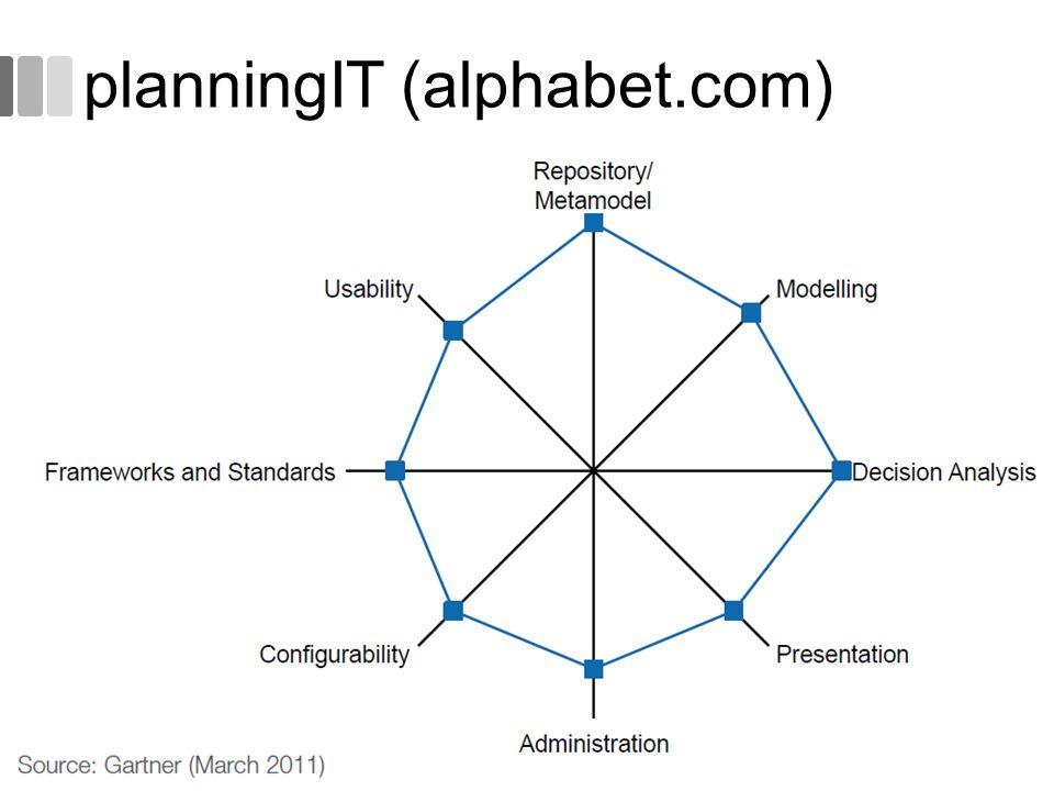 planningIT (alphabet.com)