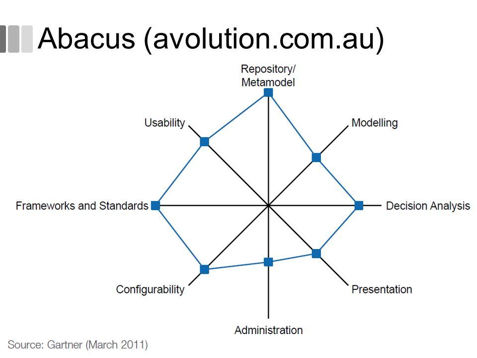 Abacus (avolution.com.au)