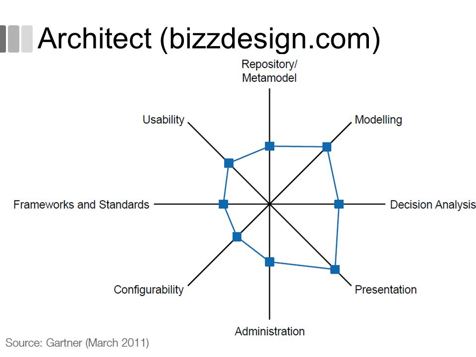 Architect (bizzdesign.com)
