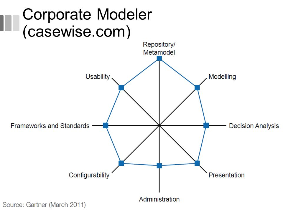 Corporate Modeler (casewise.com)