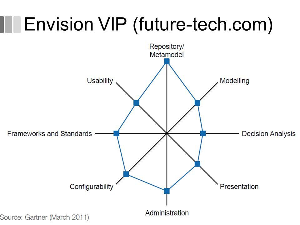 Envision VIP (future-tech.com)