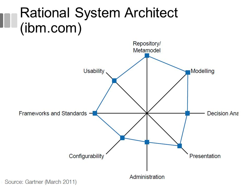 Rational System Architect (ibm.com)