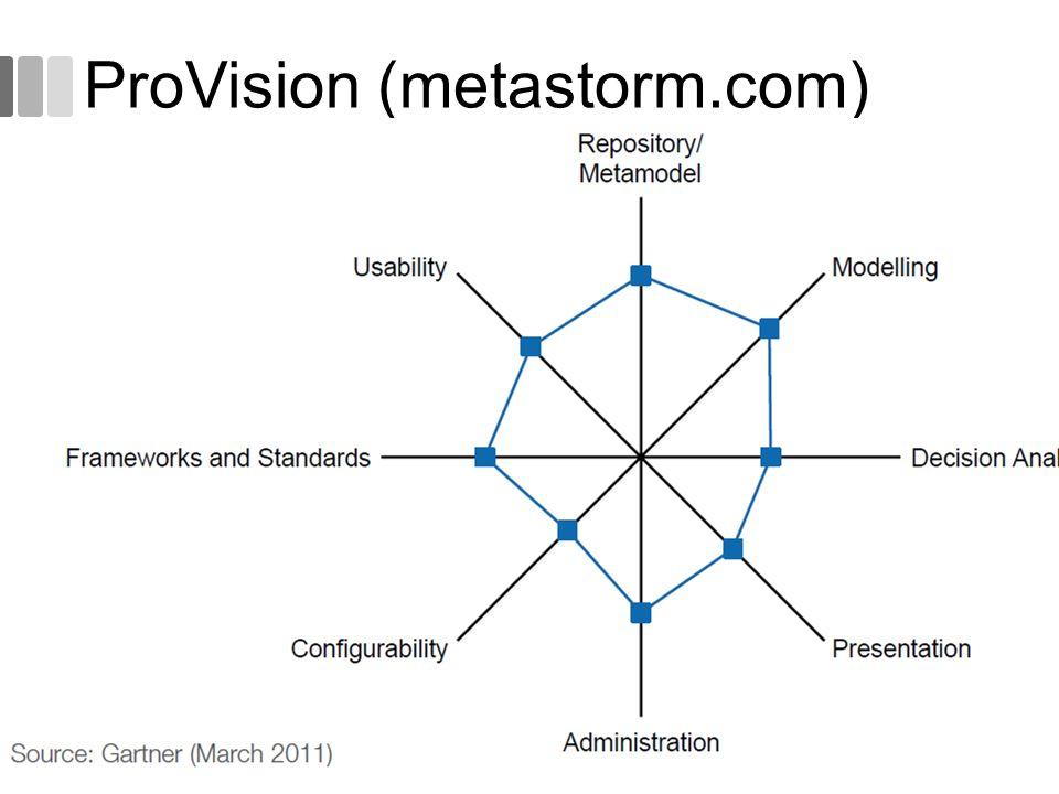 ProVision (metastorm.com)