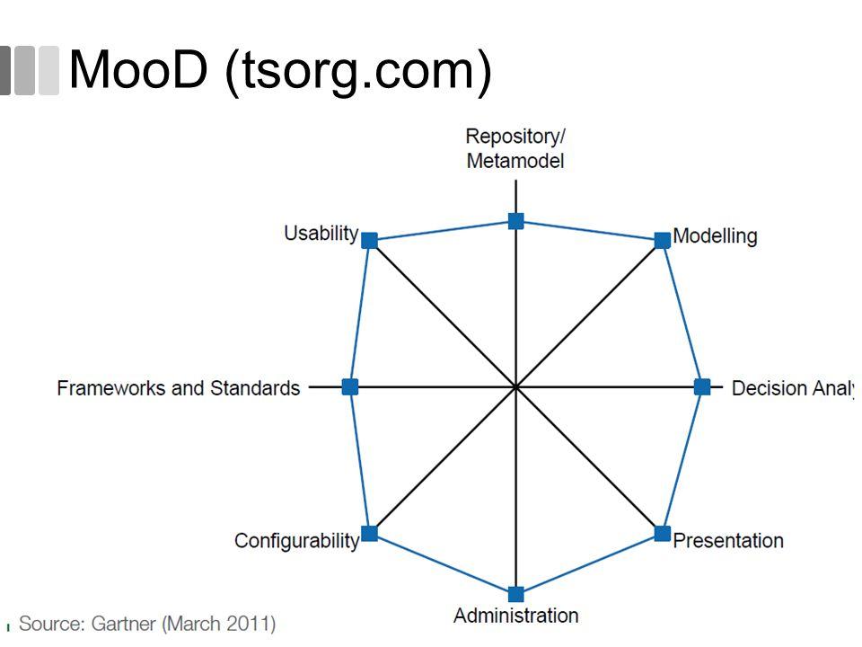 MooD (tsorg.com)