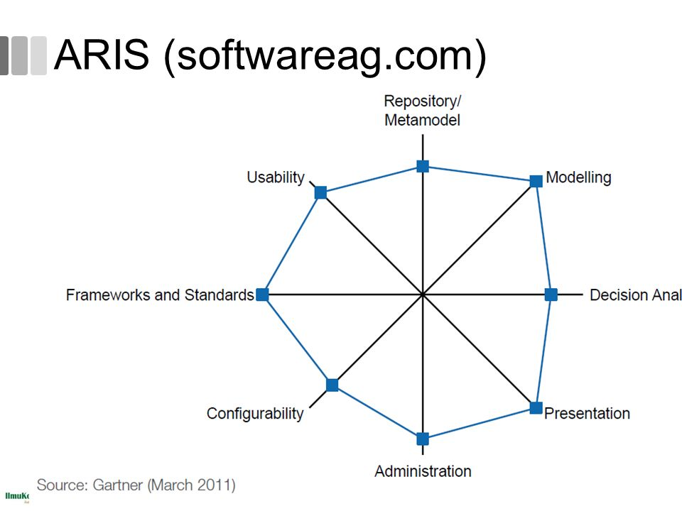 ARIS (softwareag.com)