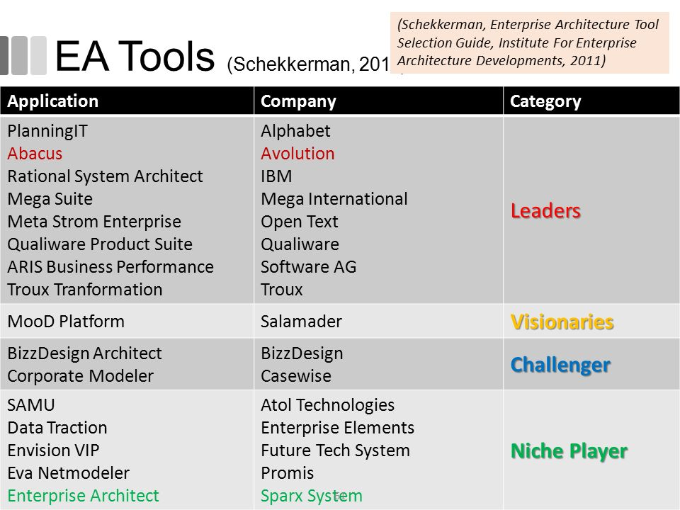 EA Tools (Schekkerman, 2011)