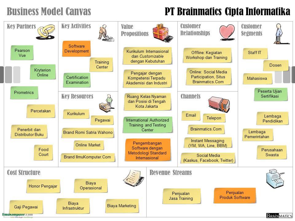 PT Brainmatics Cipta Informatika