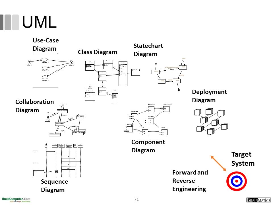UML Target System Use-Case Diagram Statechart Diagram Class Diagram