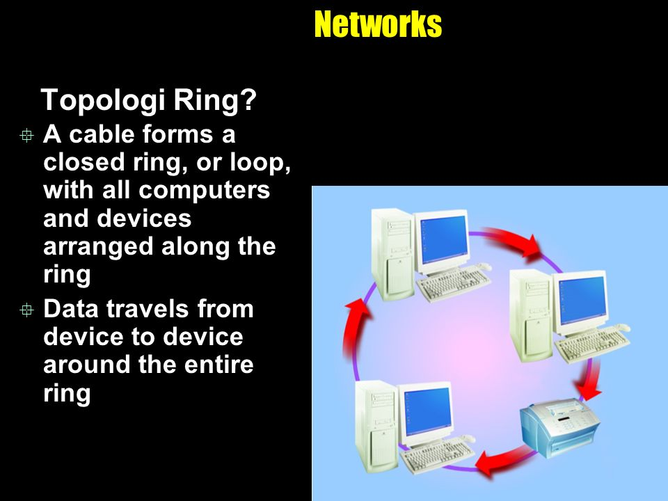 Networks Topologi Ring