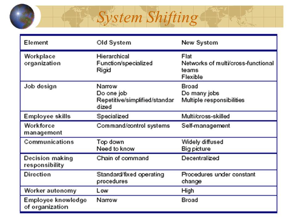 System Shifting