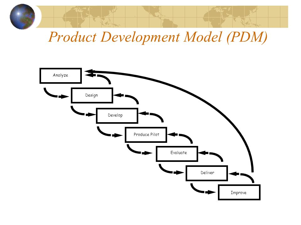 Product Development Model (PDM)