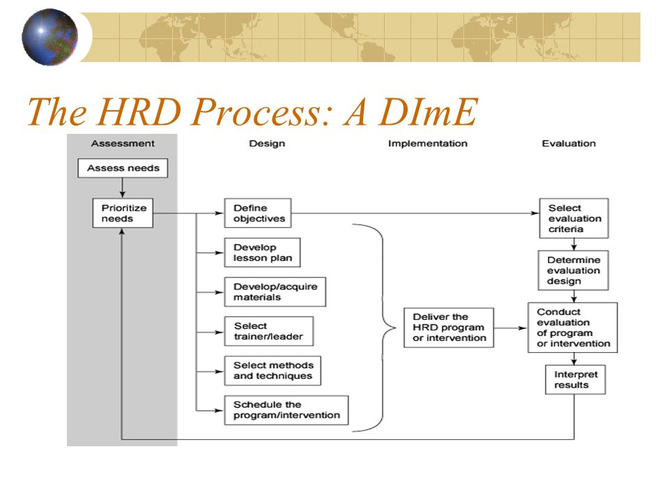 The HRD Process: A DImE