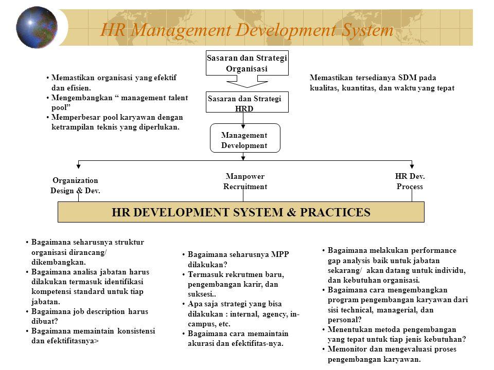 HR Management Development System