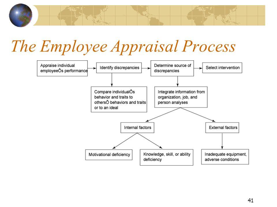 The Employee Appraisal Process