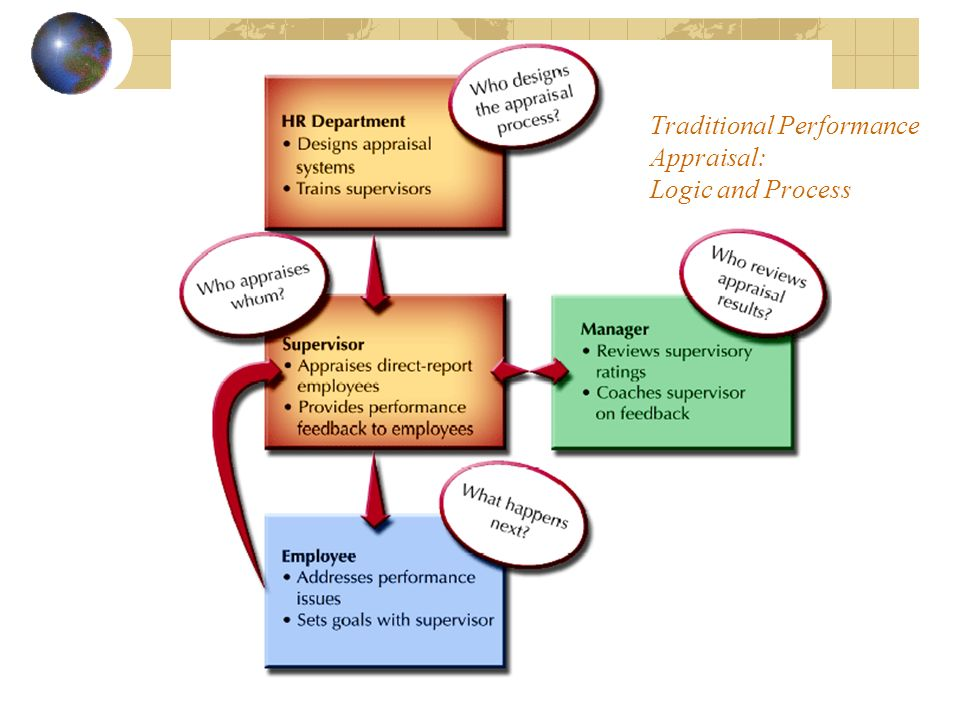 Traditional Performance Appraisal: Logic and Process