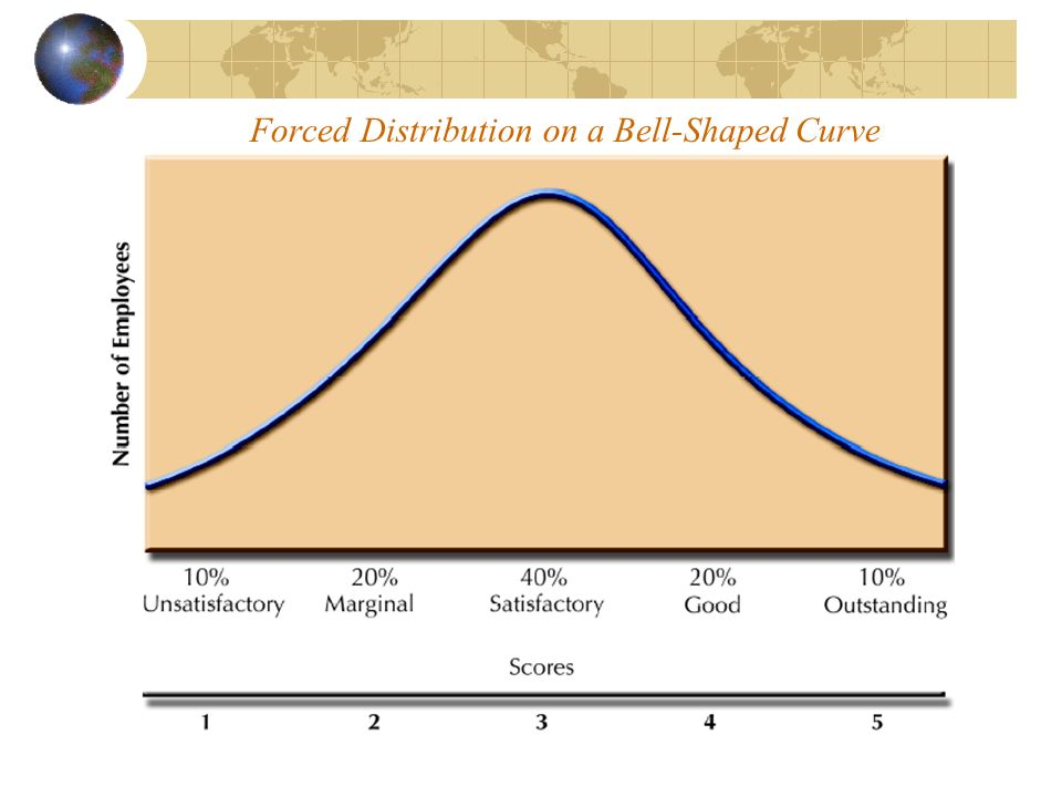 Forced Distribution on a Bell-Shaped Curve