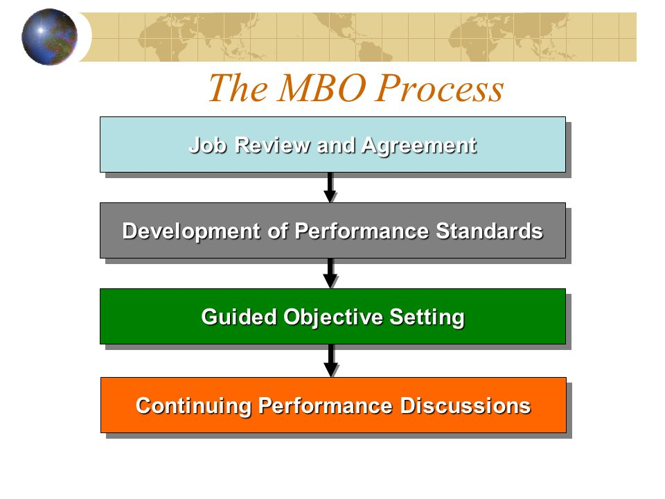 The MBO Process Job Review and Agreement