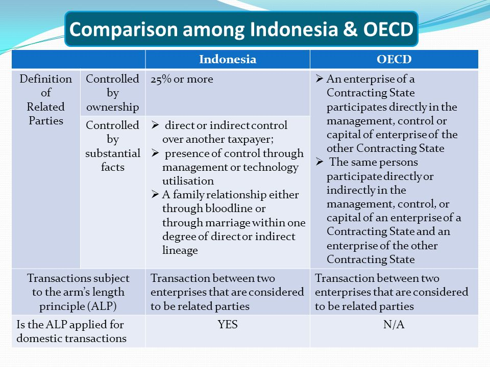 Comparison among Indonesia & OECD