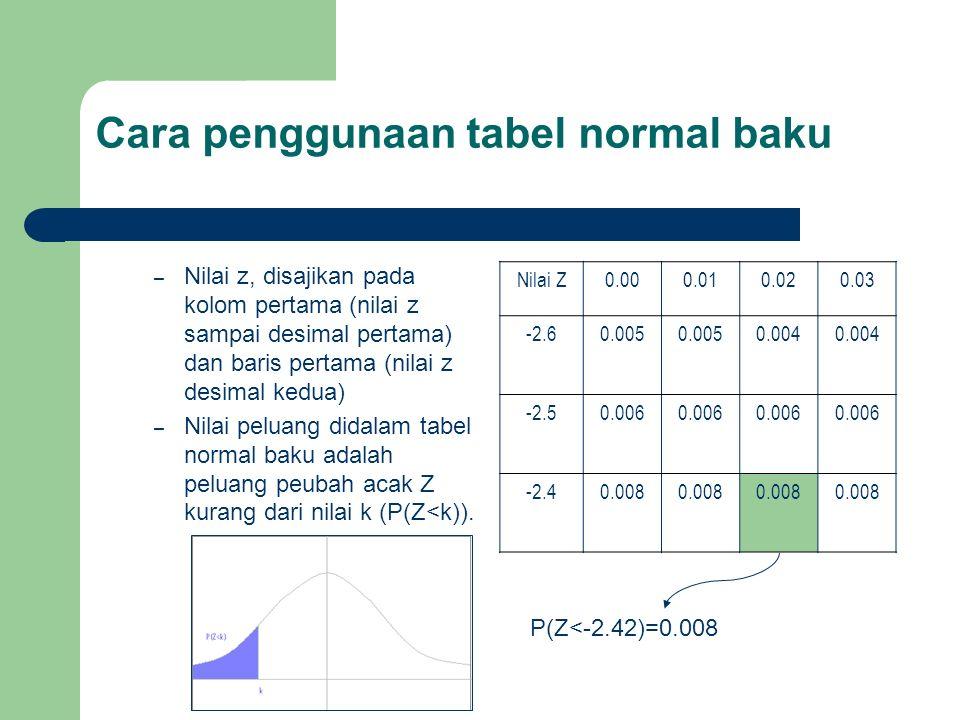 Cara penggunaan tabel normal baku