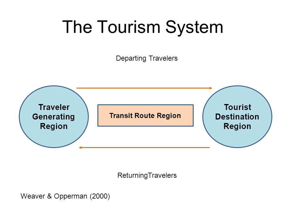 Traveler Generating Region Tourist Destination Region