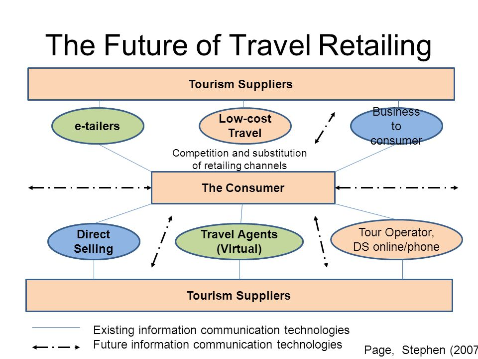 The Future of Travel Retailing