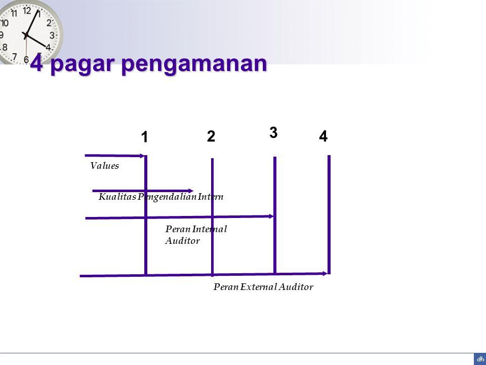 4 pagar pengamanan 3 1 2 4 Values Kualitas Pengendalian Intern