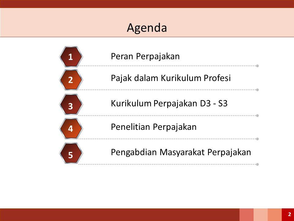 Agenda 1 Peran Perpajakan Pajak dalam Kurikulum Profesi 2