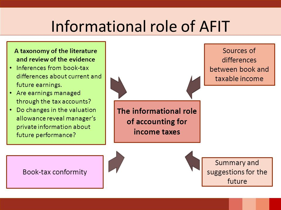 Informational role of AFIT