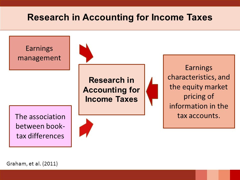 Research in Accounting for Income Taxes