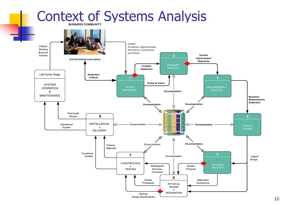 Context of Systems Analysis